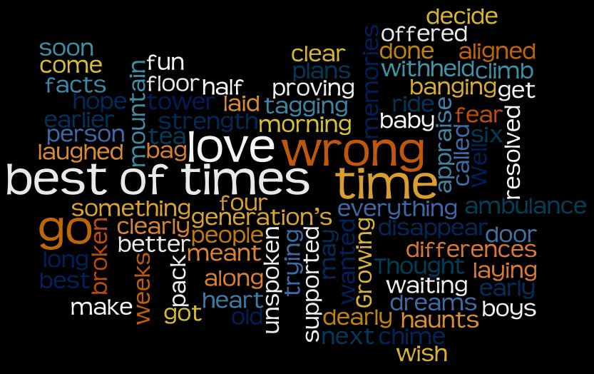 Best of Times - from wordle.net